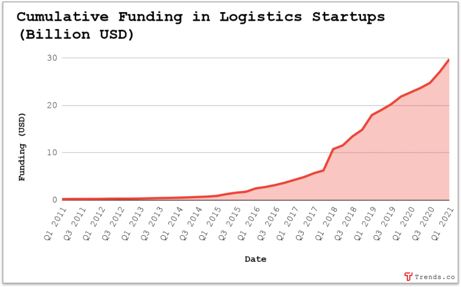 Logistics Tech Is Booming. Here's What You Need to Know.